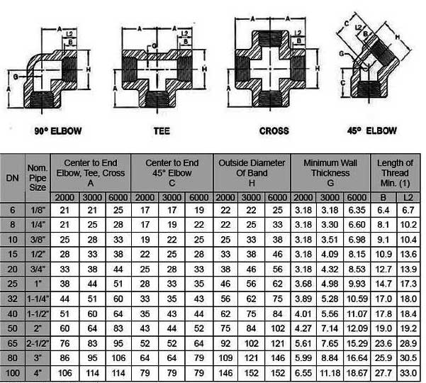 pipe fittings sizes